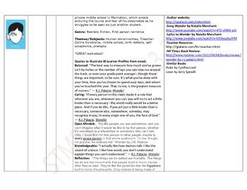 Virginia Readers Choice Nominees as IB MYP Resources