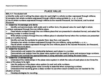 Virginia SOL Fourth Grade Math Standards and Descriptions