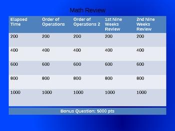 Virginia SOL Math Review Jeopardy Grade 5