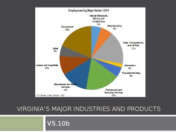 Virginia Studies VS.10b Virginia's Products and Industries