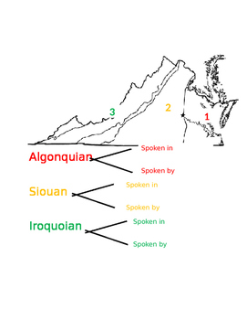 Virginia's Native American Language Groups Activity/Notes