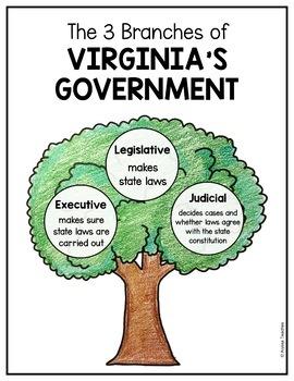 Virginia's Government Handout (VS.10a)