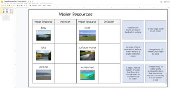 Virginia's Water Resources Sorting Cards (SOL 4.9)