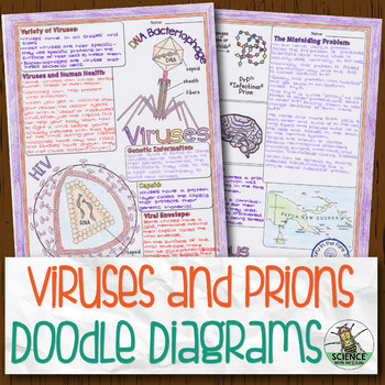Virus and Prions Biology Doodle Diagrams
