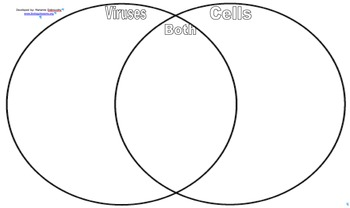 Virus vs Cell Venn Diagram Sort Activity by Marianne Dobrovolny | TpT