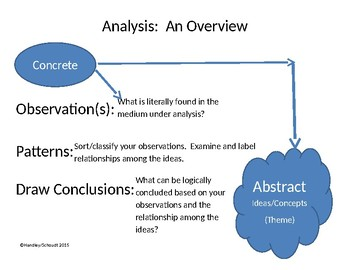 Visual Aid Chart of Analysis Process