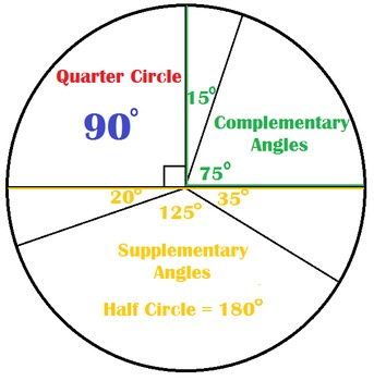 Visual Aid for Complementary and Supplementary Angles