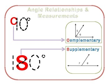 Visual Aid to Differentiate Complementary and Supplementary Angles