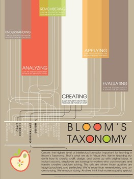Visual Arts Advocacy Poster - Bloom's Taxonomy