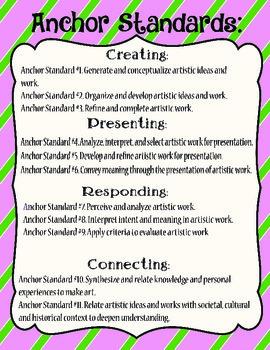 Visual Arts Anchor Standards Poster