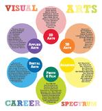 Visual Arts Career Specturm
