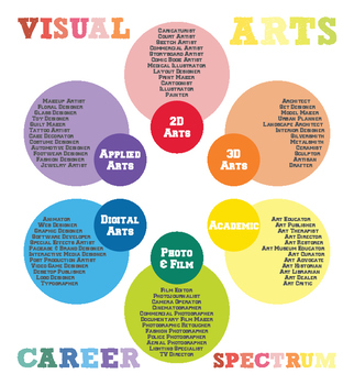 Visual Arts Career Specturm