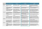 Visual Arts HS Evaluation Rubric