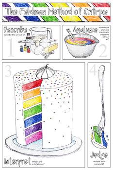 Visual Arts Printable Poster: The Feldman Method of Critique Cake Poster