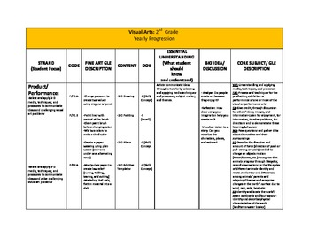 Visual Arts Yearly Progression Outline