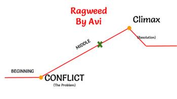 Visual Companion to Reading Aloud Ragweed By Avi