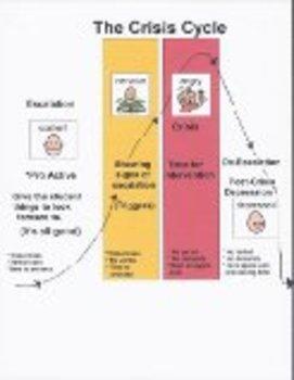 Visual Crisis Cycle for Behaviors Autism Social Skills