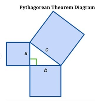 Visual Justification of Pythagorean Theorem