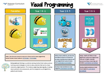 Visual Programming and Robotics Guide