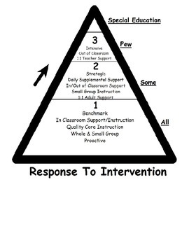 Visual  Response to Intervention (RTI) model