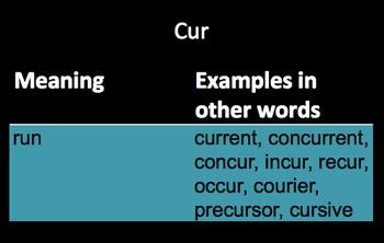 Visual Roots and Prefixes Part #2