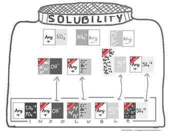 """Visual Solubility """"Table"""""""