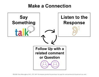 Visual Strategy Poster and Prompt Card for Conversation Skills