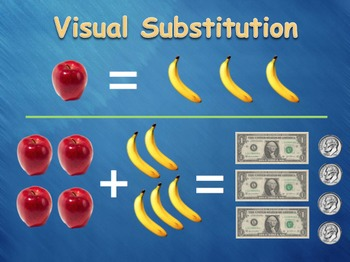 Visual Substitution for a System of Equations