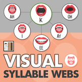 Visual Syllable Webs - Articulation Sounds in Syllables (CV and VC)