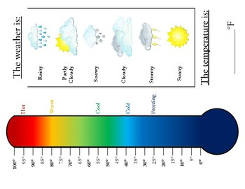 Visual Thermometer with Weather Types