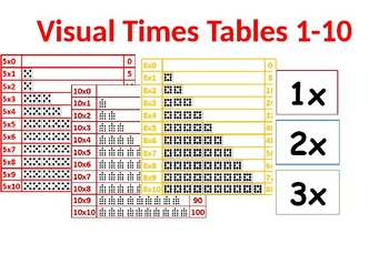 Visual Times Tables