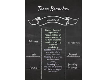 Visual Vocab Three Branches