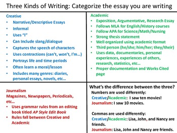 Visual Writing for Upper Level Learners