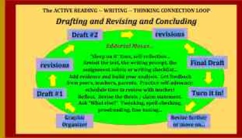 Visuals for the Reading -- Thinking -- Writing Process
