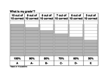 Visual of Grading Policy:  What is my grade?  Editable