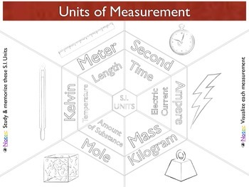Visualizing Metric Units & Prefixes