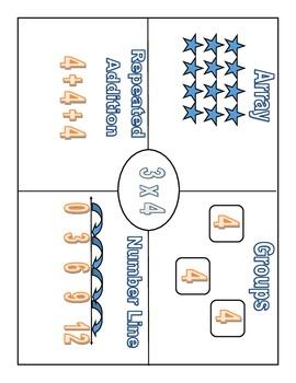 Visualizing Multiplication