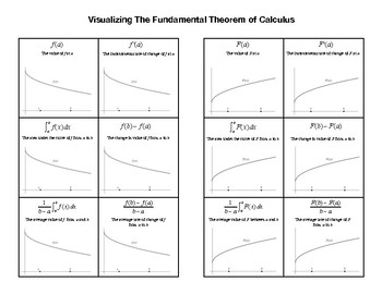 Visualizing The Fundamental Theorem of Calculus Part 2 Foldable
