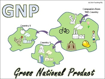 Visuals for Teaching (Bilingual) GDP GNP