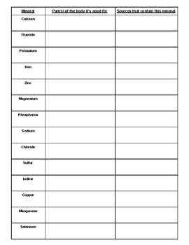 Vitamins And Minerals Worksheets & Teaching Resources | TpT