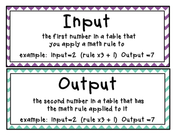 Input Output Tables Vocab / Word Wall Cards
