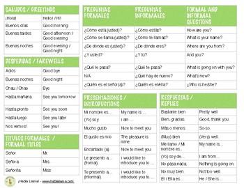 Vocabulario: Los saludos / Greetings