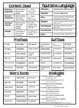 Vocabulary Anchor Charts and Visuals