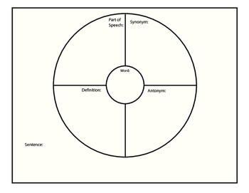 Vocabulary circle map by christy mendoza teachers pay for Semantic map template