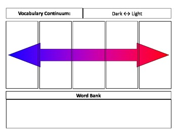 Vocabulary Continuums - a synonyms and antonyms word family graphic organizers