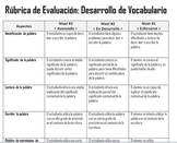 DUAL LANGUAGE Vocabulary Evaluation Rubric in Spanish Rúbrica Desarrollo Vocabul