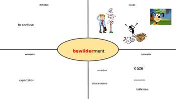 Vocabulary Frayer model Powerpoint