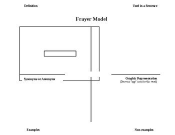 Vocabulary Freyer Model