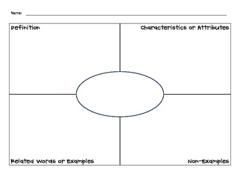 Vocabulary graphic organizers frayer model and four for Vocabulary graphic organizer templates