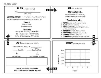Vocabulary PDSA (Plan Do Study Act)